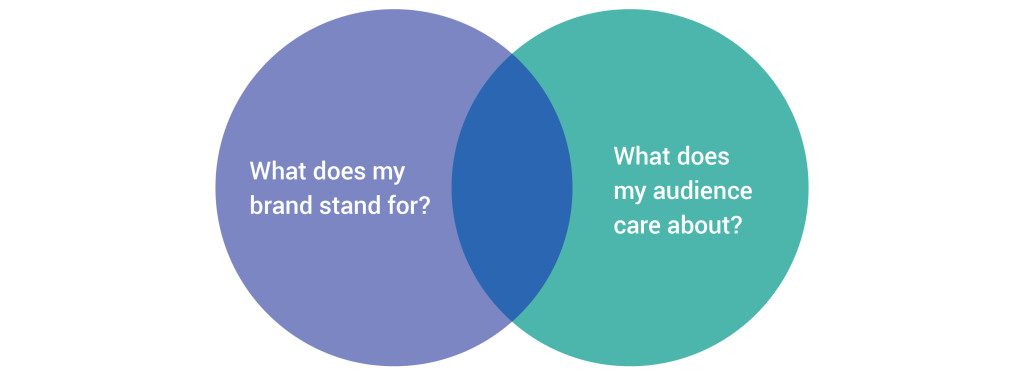 valuable content venn diagram